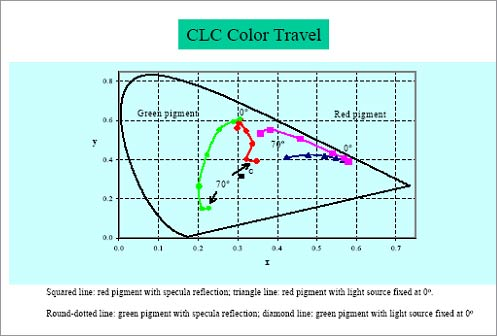 CLC Color Traveling