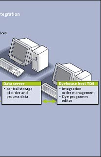 Features of Control Unit