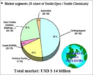 Market segment for Textile Dyes